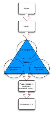 Процесс решения задачи и треугольник решения